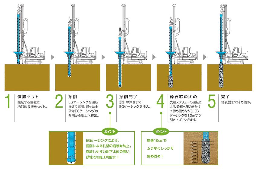 エコジオ工法の施工法