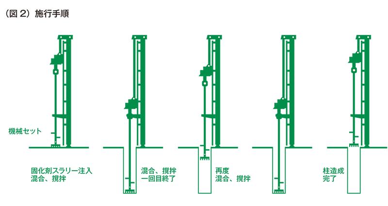 湿式柱状改良工法